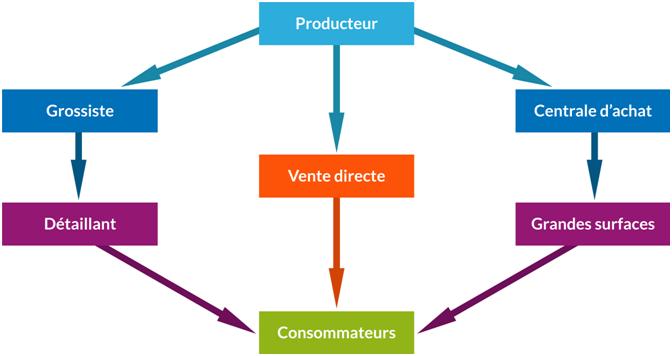 Les canaux de la grande distribution